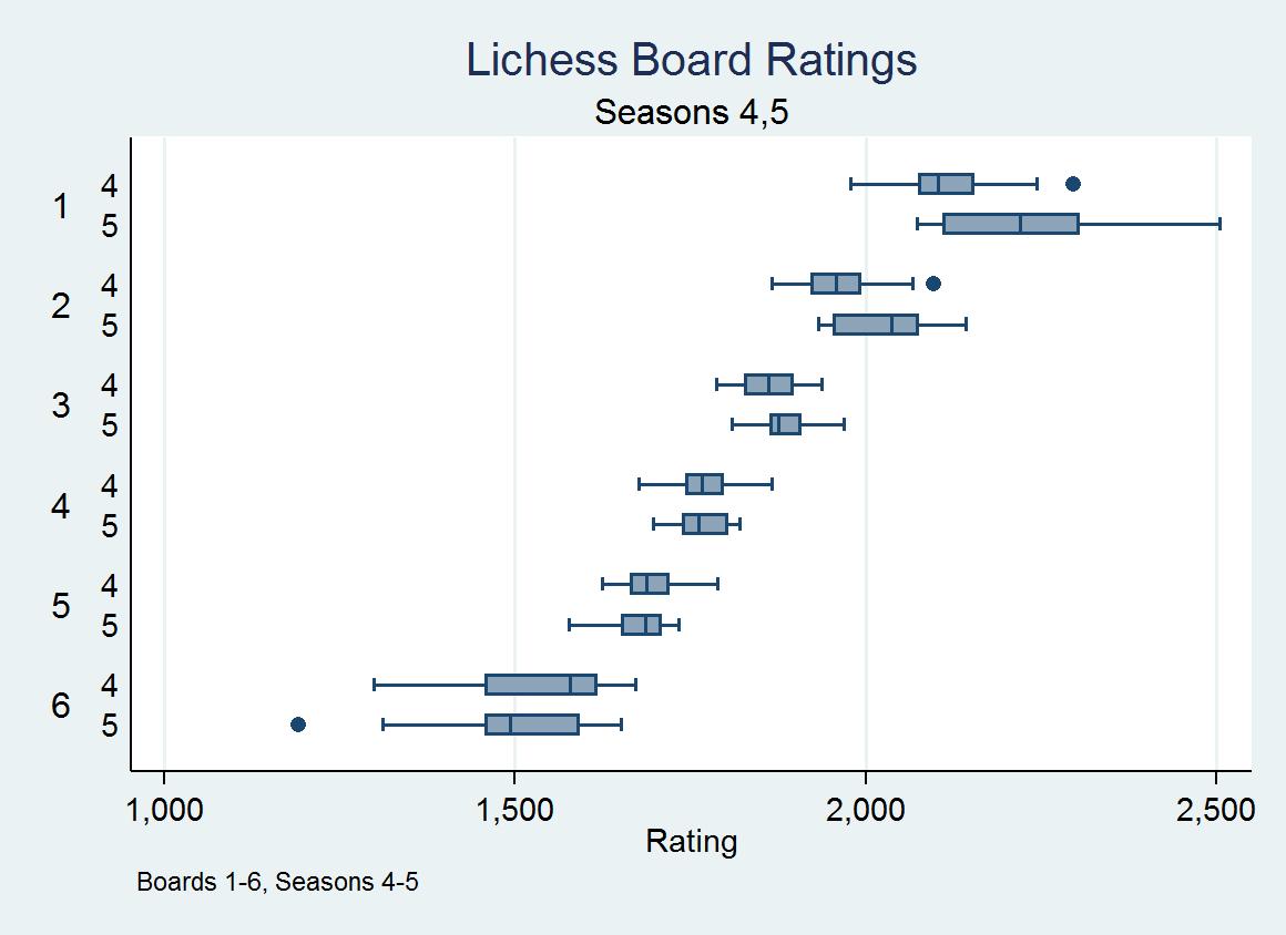 Lichess4545 Ledger 002 - Lichess4545 League